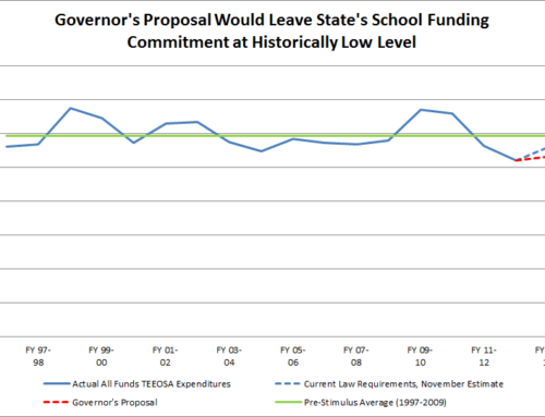 Governor's Budget Proposal Does Little to Restore Cuts to K-12 Schools
