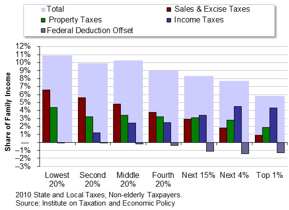 Nebraska Taxes At A Glance Open Sky Policy Institute