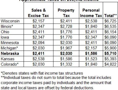 Policy brief: Typical family pays less tax in Nebraska than in most similar states