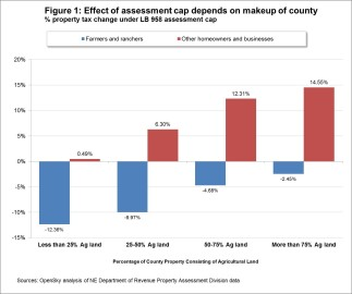Figure 1 Ag land tax shift
