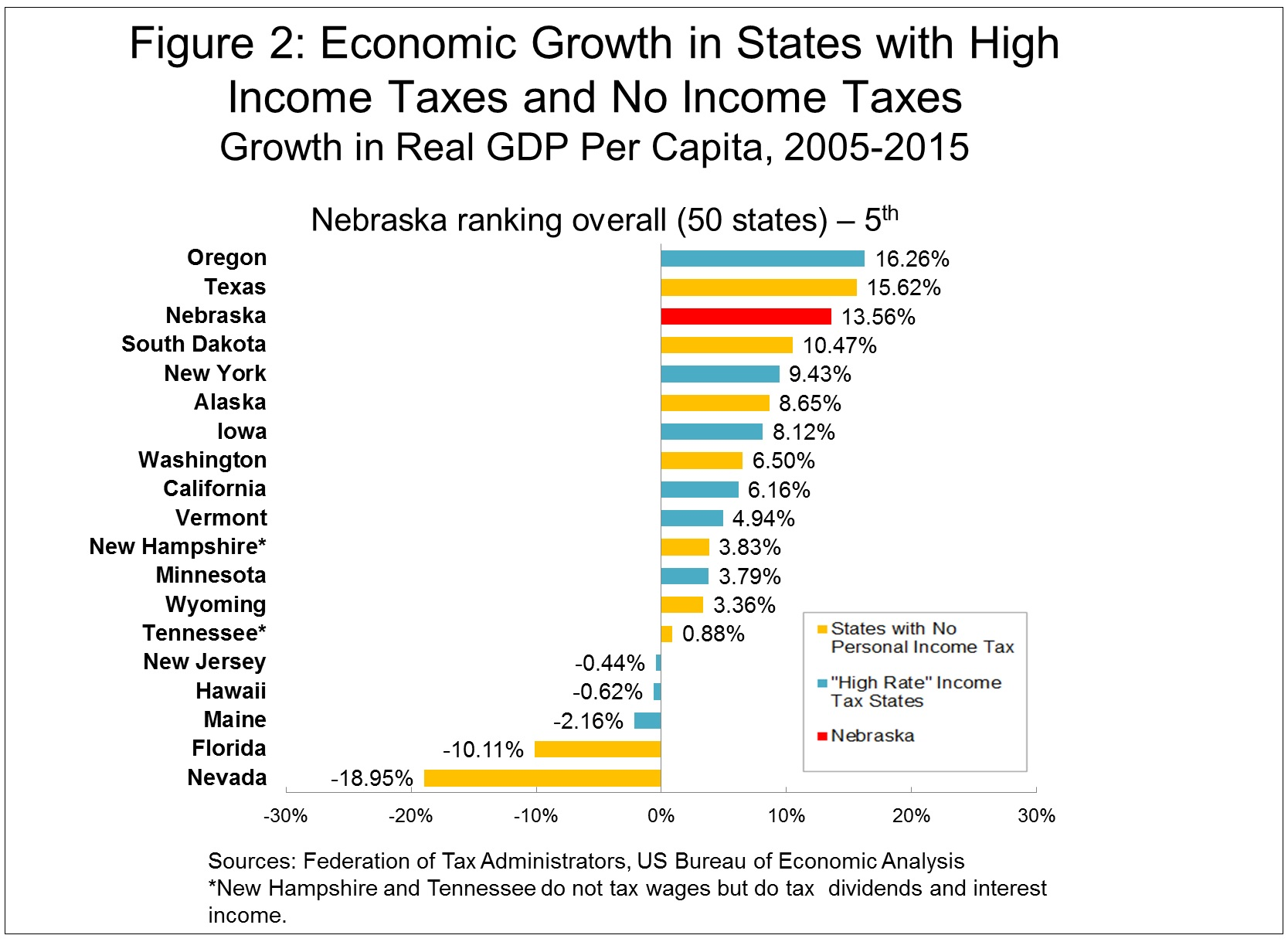 taxincome tax adminstration and economic growth The impact of economic growth and tax reform on tax from china state administration of placed on endogenous economic growth, tax reform, education, income.